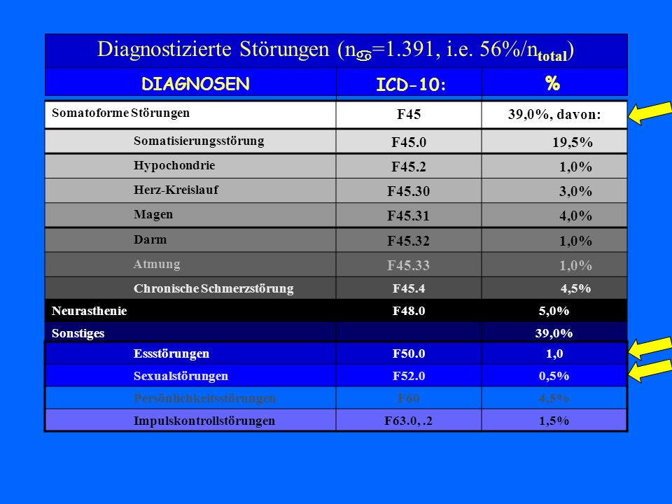 Diagnostizierte Störungen (n=1.391, i.e. 56%/ntotal)