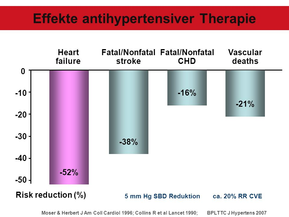 Effekte antihypertensiver Therapie