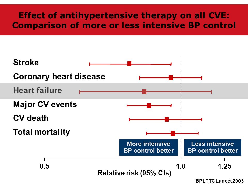 More intensive BP control better Less intensive BP control better