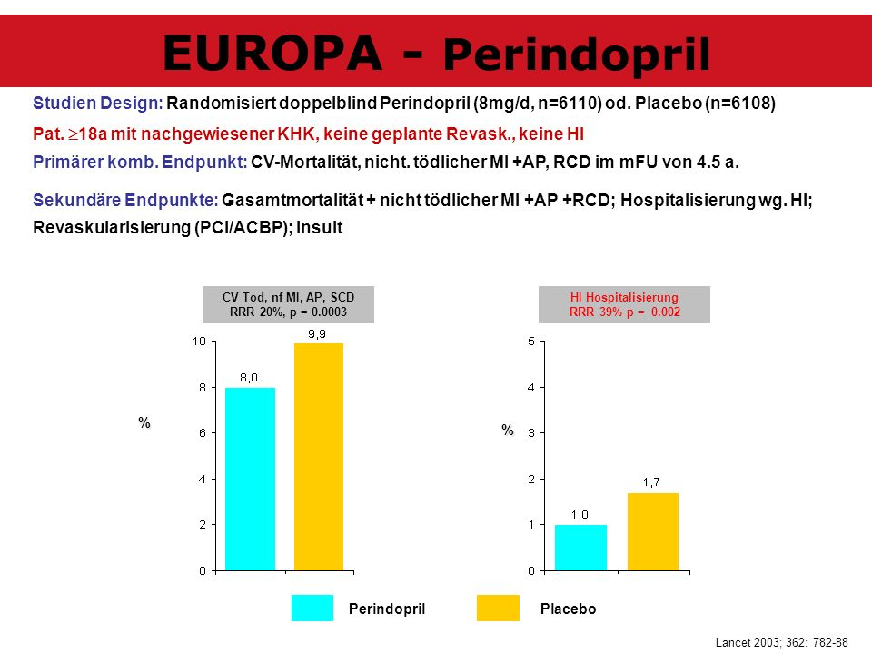 EUROPA - Perindopril Studien Design: Randomisiert doppelblind Perindopril (8mg/d, n=6110) od. Placebo (n=6108)