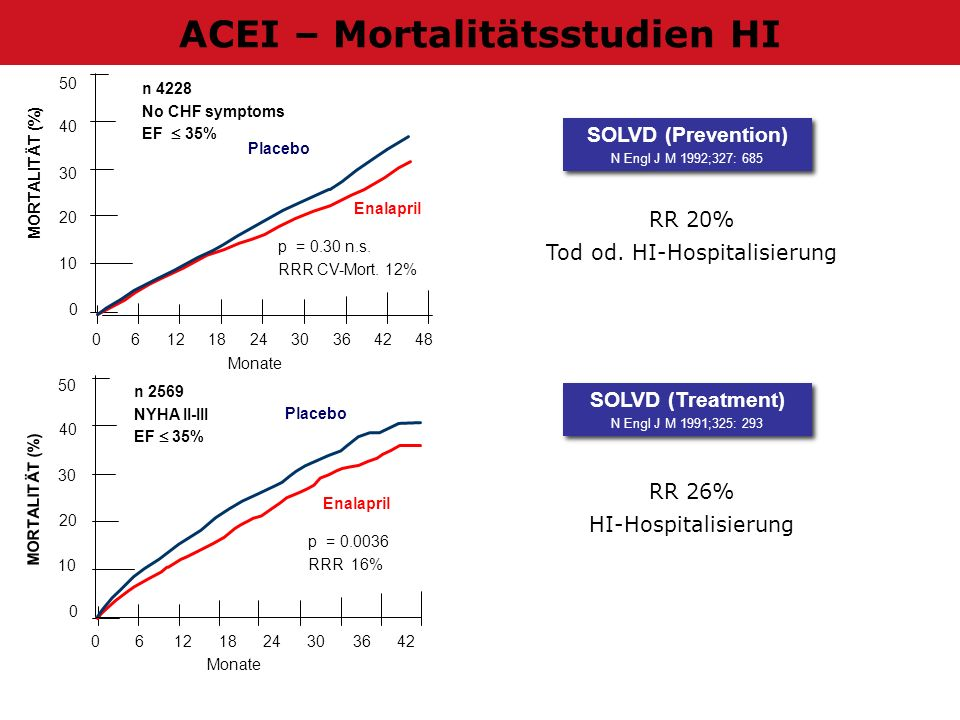 ACEI – Mortalitätsstudien HI