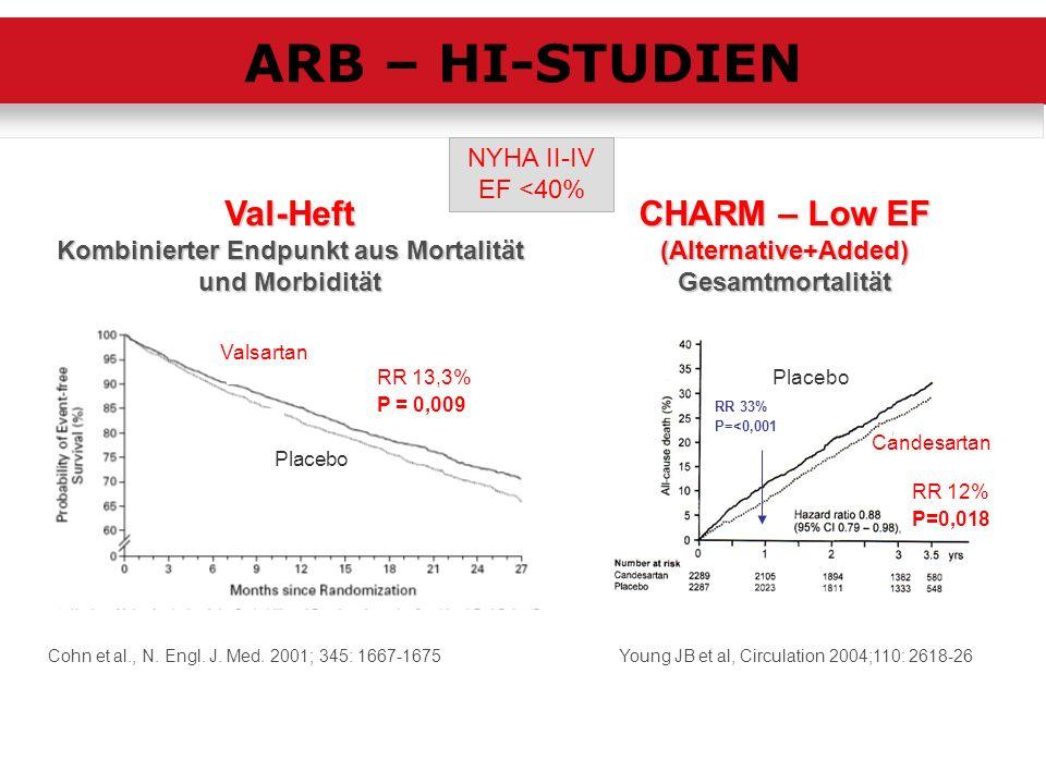 ARB – HI-STUDIEN Val-Heft CHARM – Low EF NYHA II-IV EF <40%