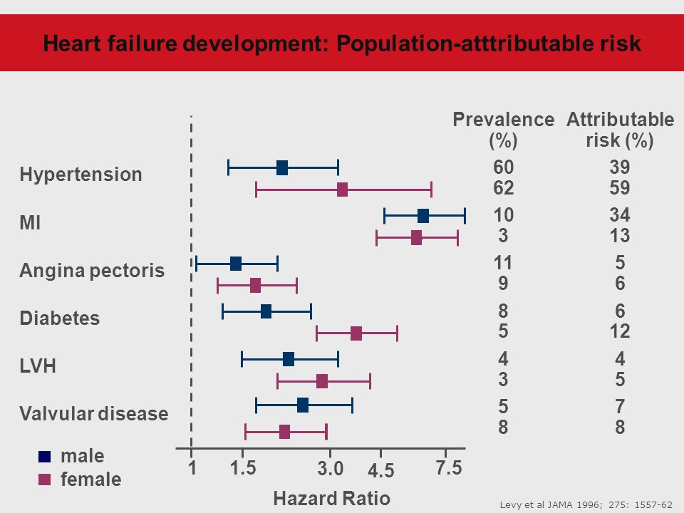 Heart failure development: Population-atttributable risk