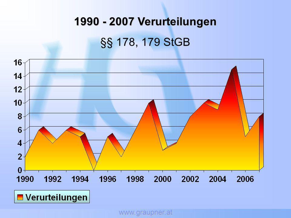www.graupner.at 1990 - 2007 Verurteilungen §§ 178, 179 StGB