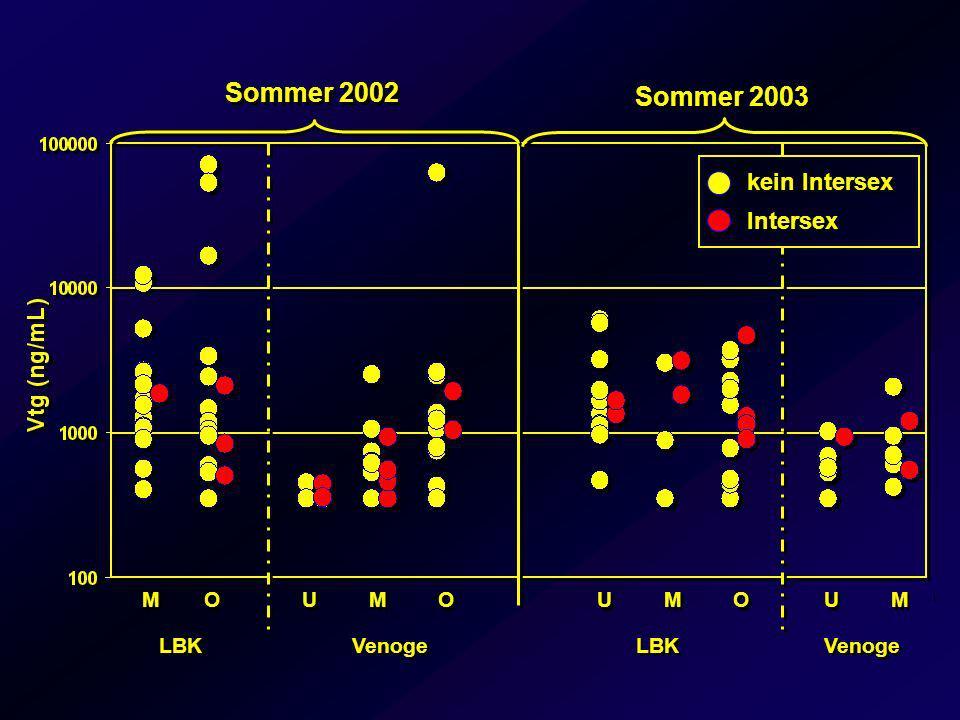Sommer 2002 Sommer 2003 kein Intersex Intersex M O U M O U M O U M LBK