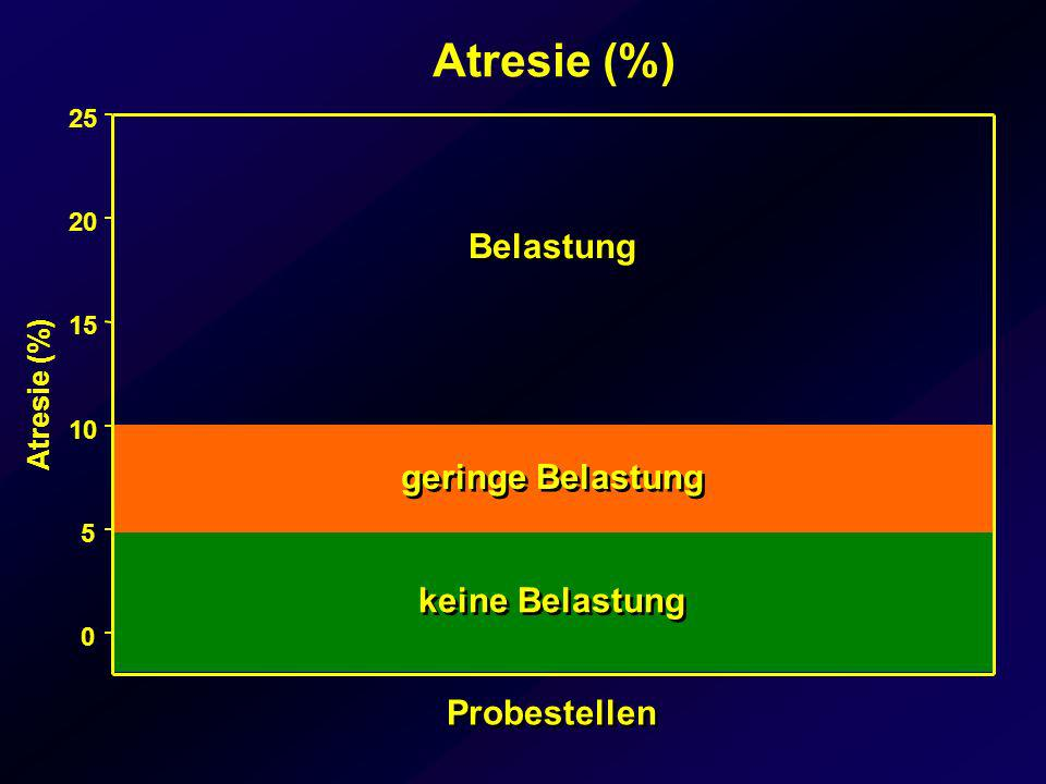 Atresie (%) Belastung geringe Belastung keine Belastung Probestellen