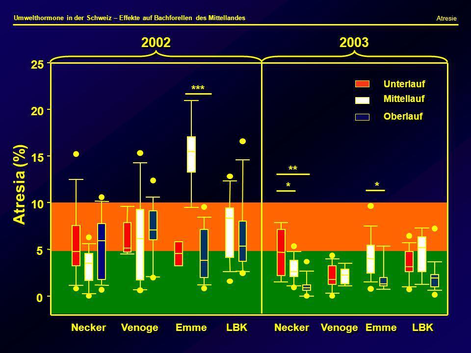 Atresia (%) 2002 2003 25 *** 20 15 ** * 10 5 Necker Venoge Emme LBK