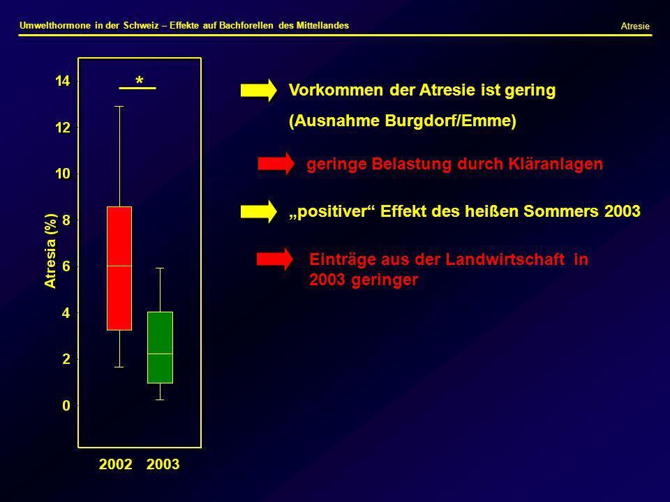 * Vorkommen der Atresie ist gering (Ausnahme Burgdorf/Emme)
