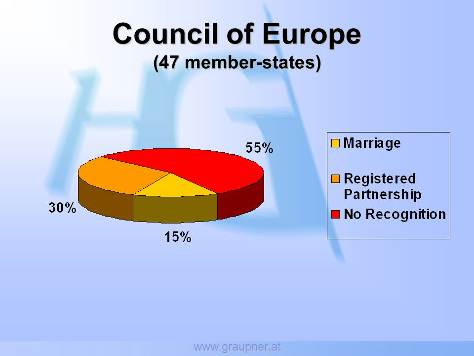 Council of Europe (47 member-states)