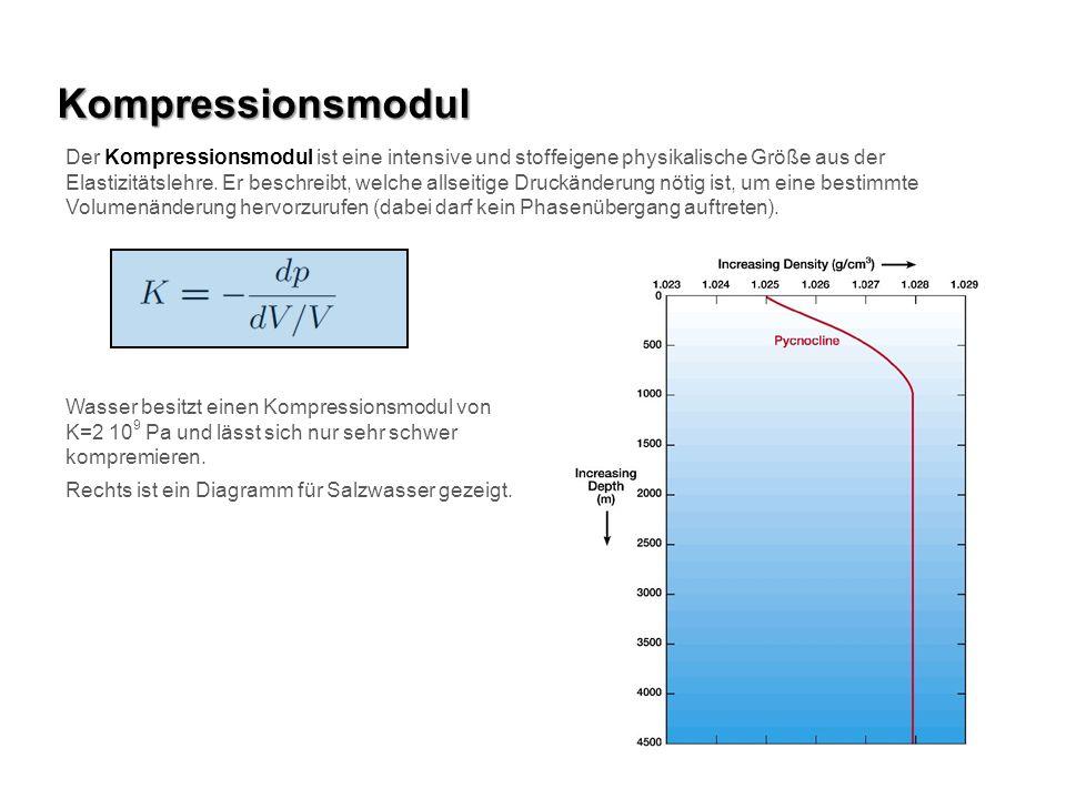 Kompressionsmodul