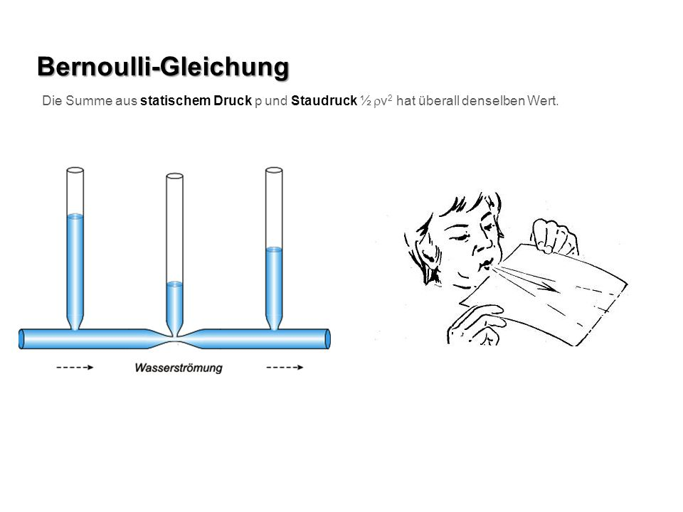 Bernoulli-Gleichung Die Summe aus statischem Druck p und Staudruck ½ rv2 hat überall denselben Wert.