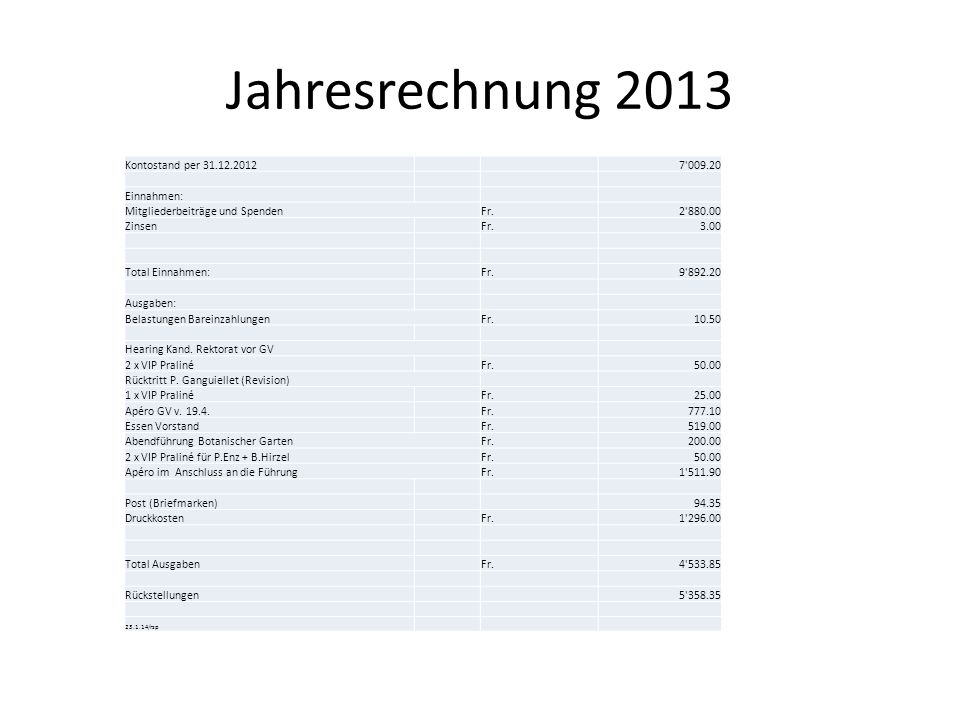 Jahresrechnung 2013 Kontostand per 31.12.2012 7 009.20 Einnahmen:
