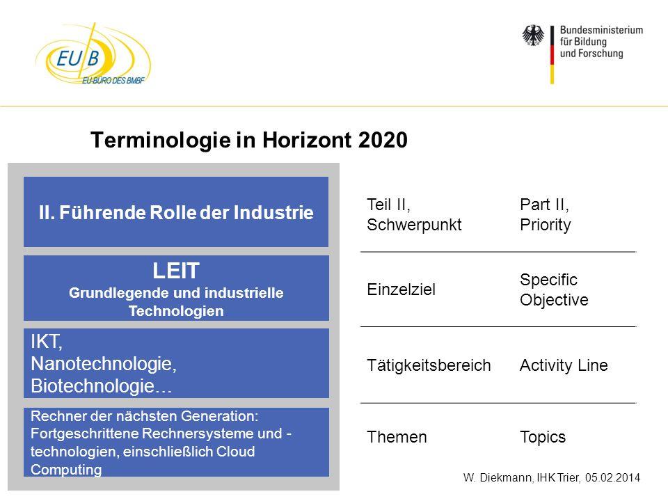 Terminologie in Horizont 2020