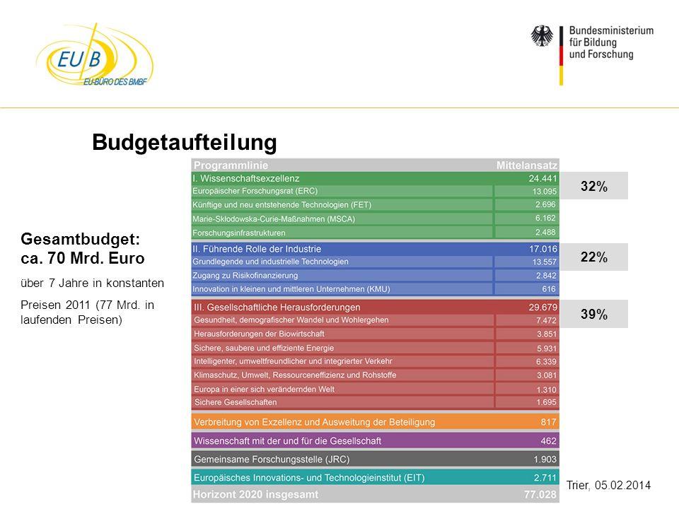 Budgetaufteilung Gesamtbudget: ca. 70 Mrd. Euro 32% 22% 39%