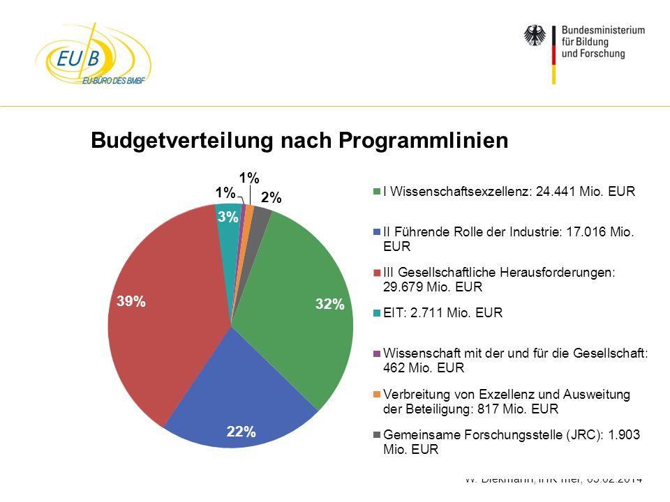 Budgetverteilung nach Programmlinien