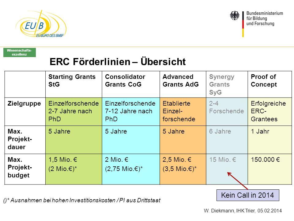 ERC Förderlinien – Übersicht