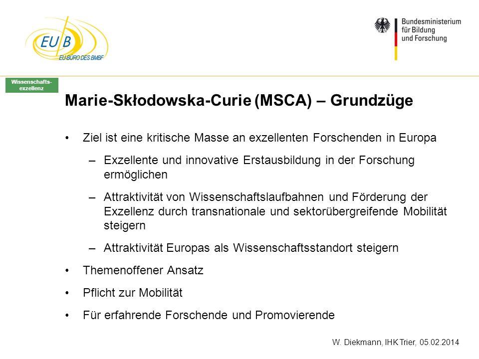 Marie-Skłodowska-Curie (MSCA) – Grundzüge