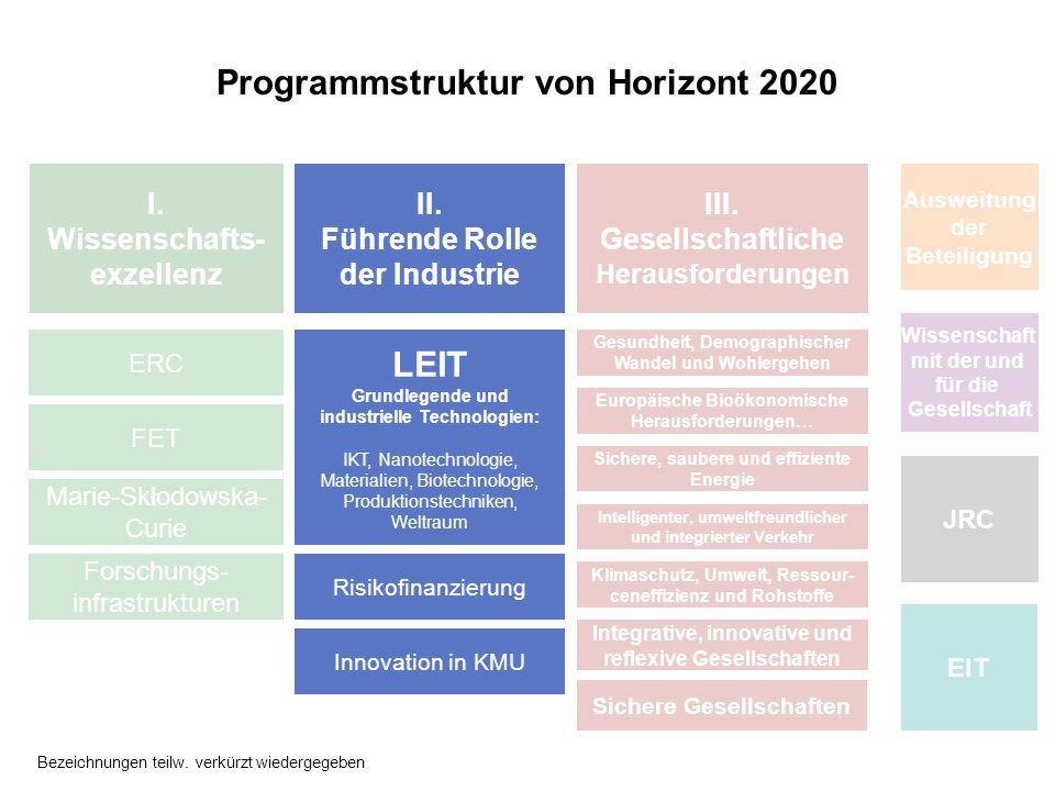 Programmstruktur von Horizont 2020