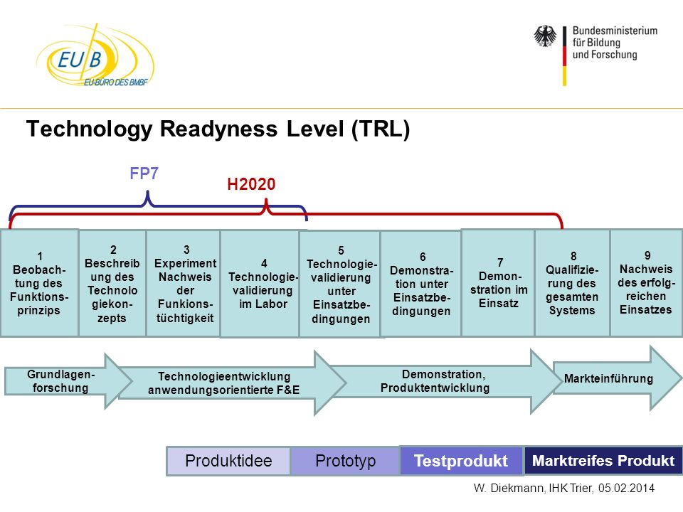 Technology Readyness Level (TRL)