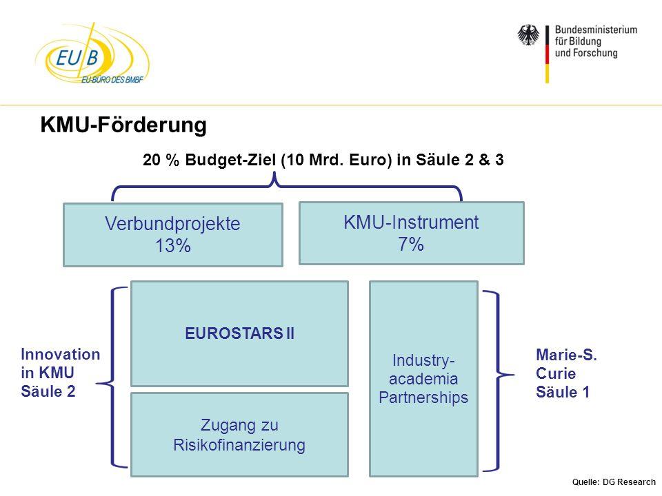 20 % Budget-Ziel (10 Mrd. Euro) in Säule 2 & 3