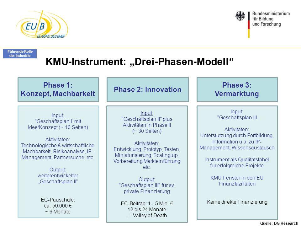 """KMU-Instrument: """"Drei-Phasen-Modell"""
