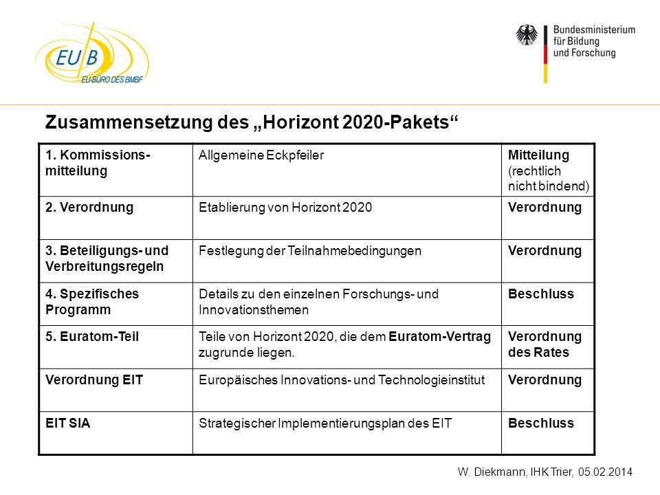 """Zusammensetzung des """"Horizont 2020-Pakets"""
