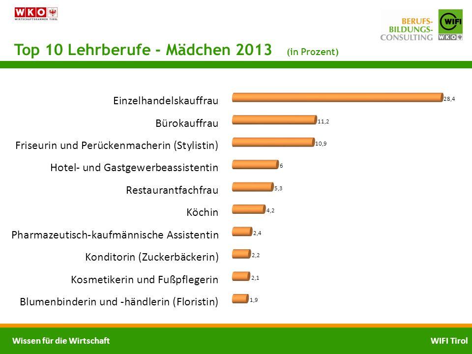 Top 10 Lehrberufe - Mädchen 2013 (in Prozent)