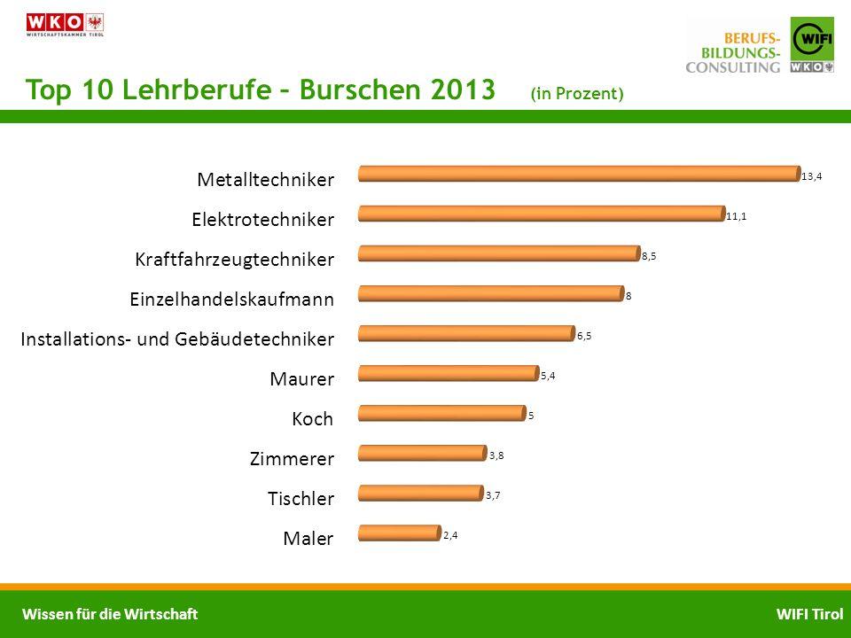 Top 10 Lehrberufe – Burschen 2013 (in Prozent)