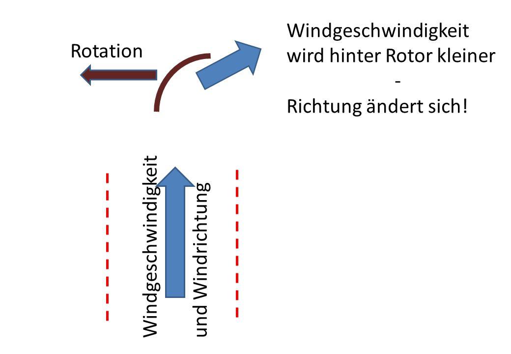 Windgeschwindigkeit wird hinter Rotor kleiner. - Richtung ändert sich! Rotation. Windgeschwindigkeit.