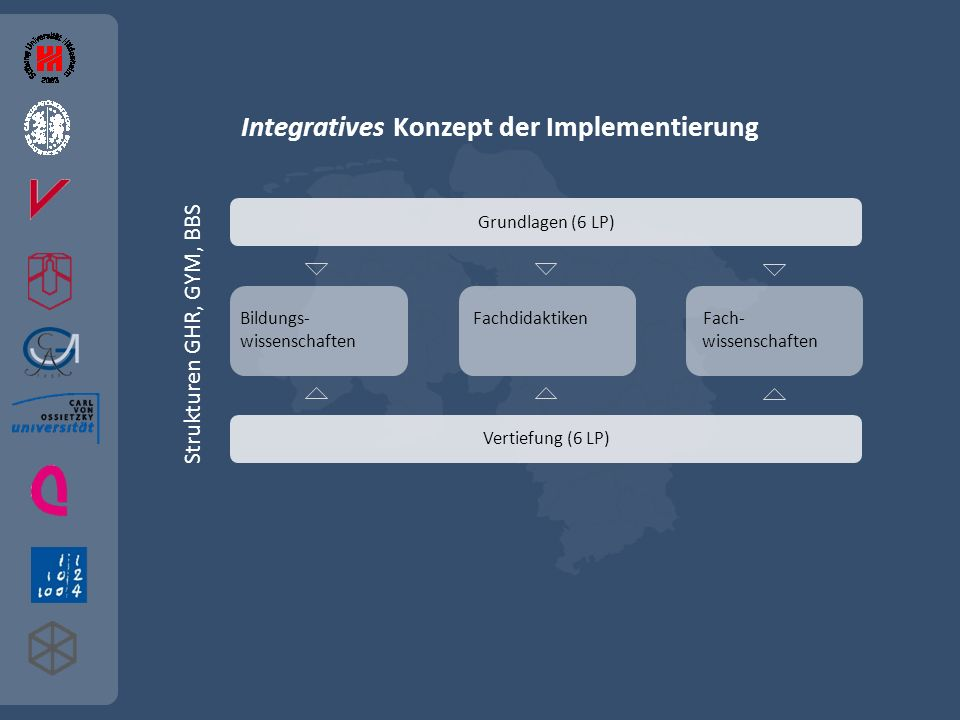 Integratives Konzept der Implementierung