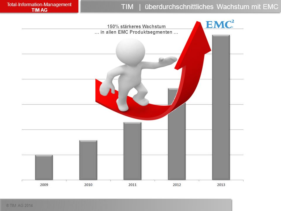TIM | überdurchschnittliches Wachstum mit EMC