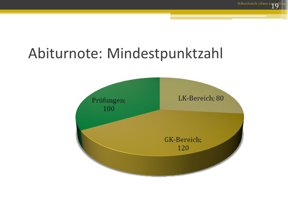 Abiturnote: Mindestpunktzahl