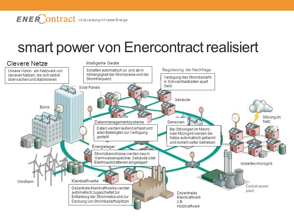 smart power von Enercontract realisiert