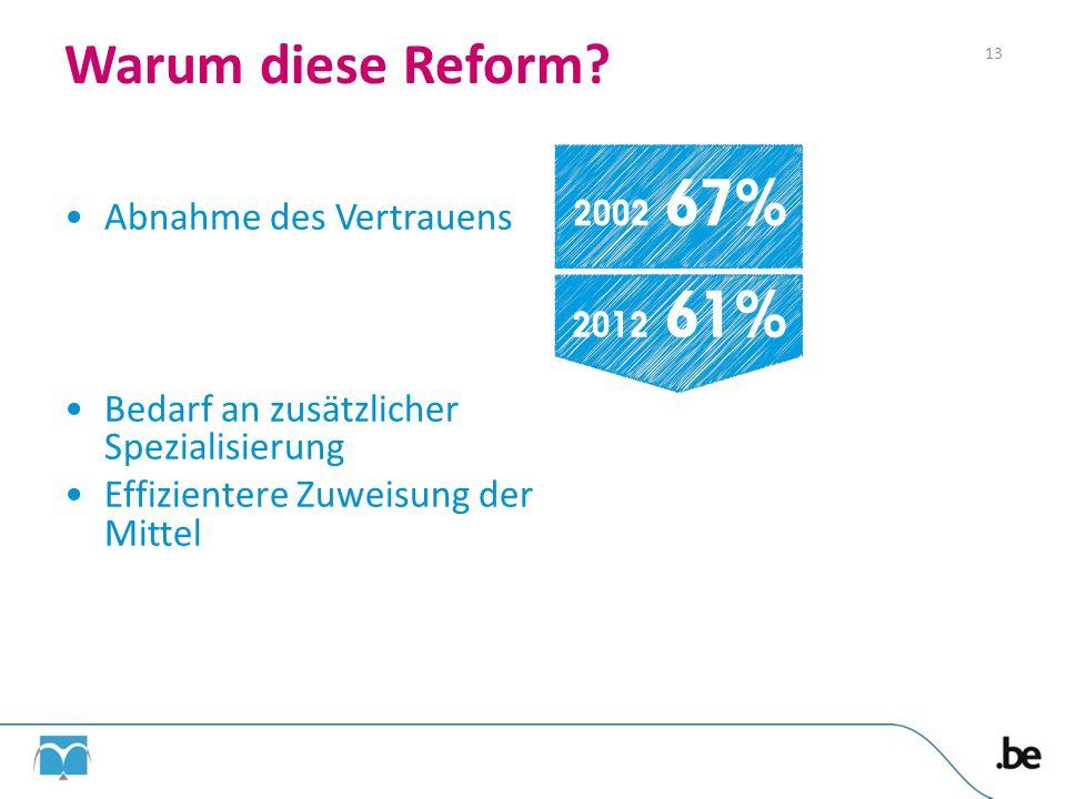 Warum diese Reform Abnahme des Vertrauens