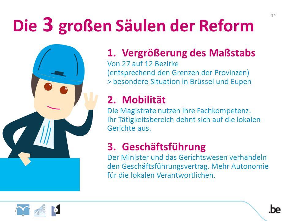 Die 3 großen Säulen der Reform