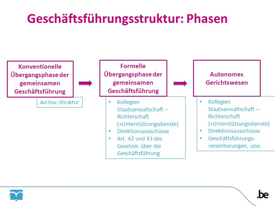 Geschäftsführungsstruktur: Phasen