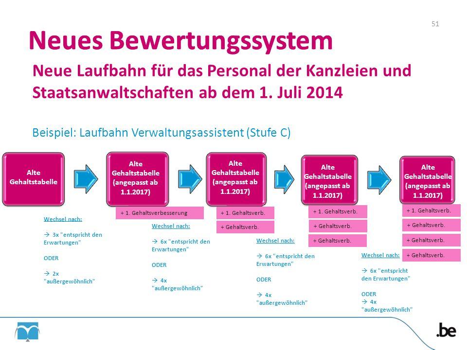 Neues Bewertungssystem Neues Bewertungssystem