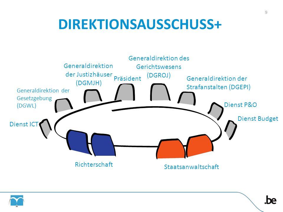 DIREKTIONSAUSSCHUSS+