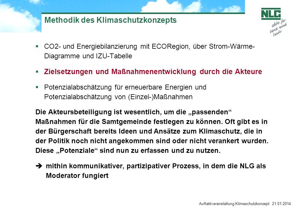 Methodik des Klimaschutzkonzepts