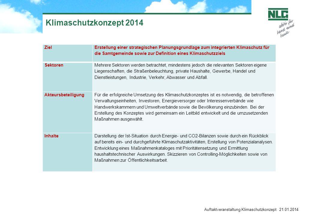Klimaschutzkonzept 2014 Zusammenfassung Was ist ein KSK: