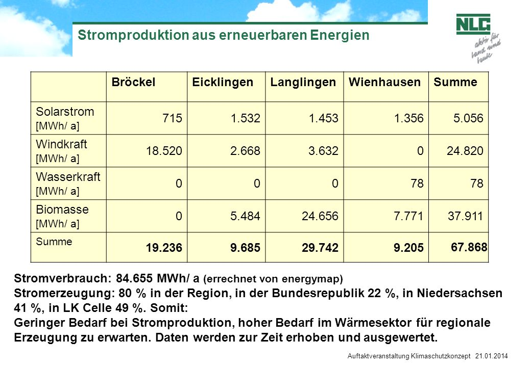Stromproduktion aus erneuerbaren Energien