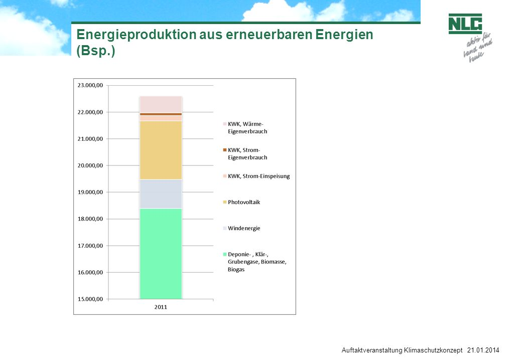 Energieproduktion aus erneuerbaren Energien (Bsp.)