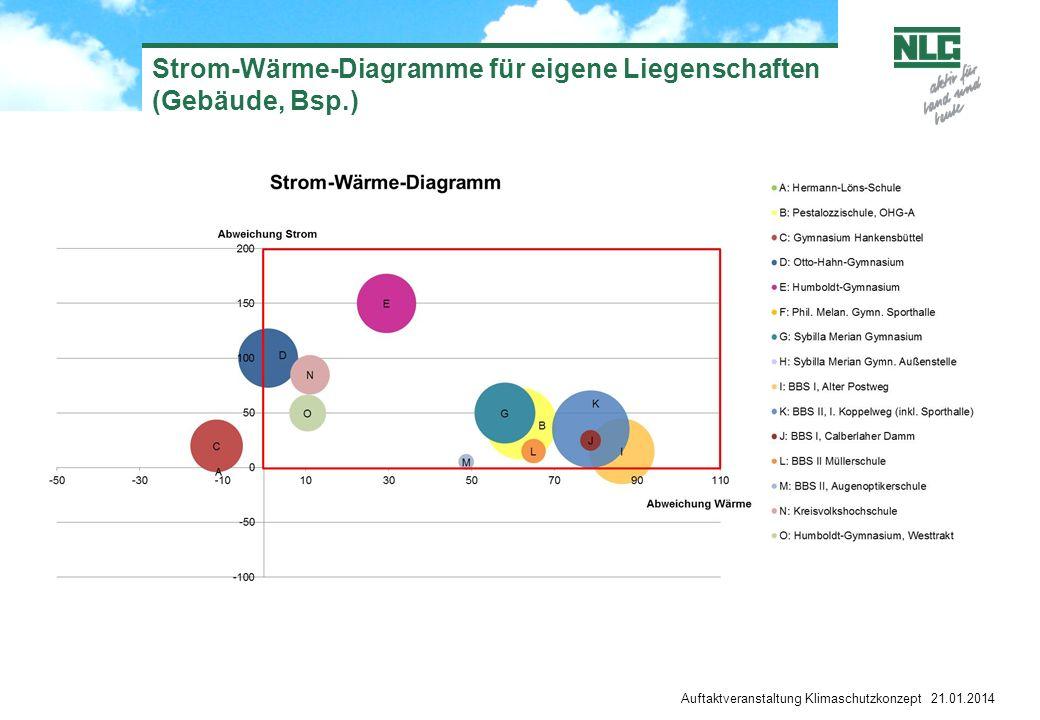 Strom-Wärme-Diagramme für eigene Liegenschaften (Gebäude, Bsp.)