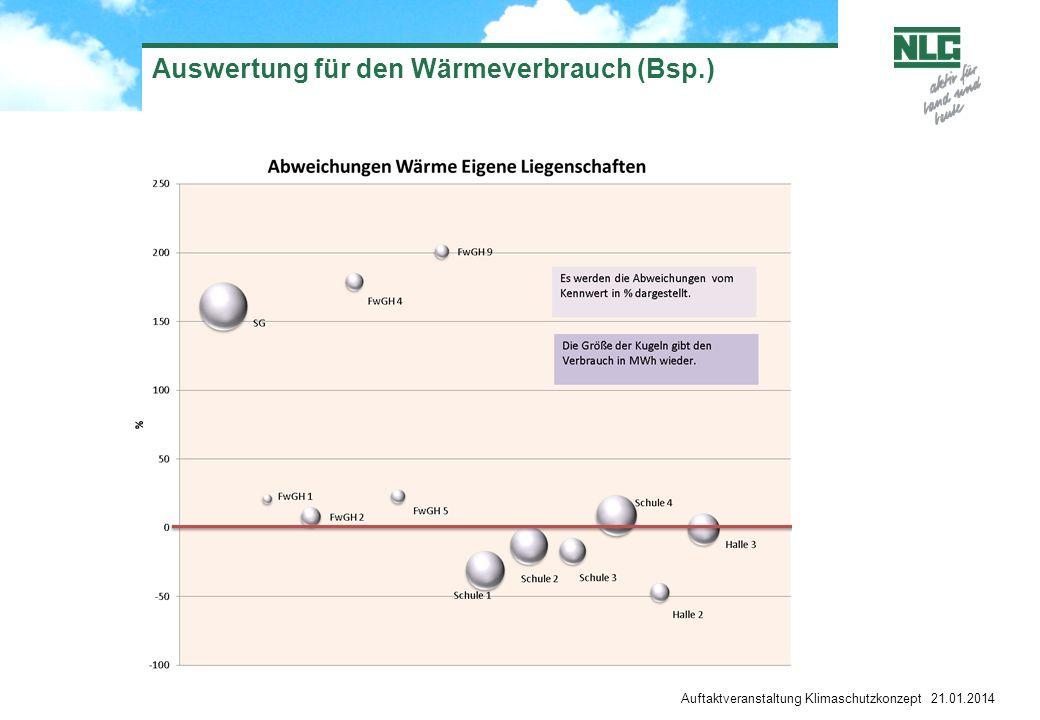 Auswertung für den Wärmeverbrauch (Bsp.)