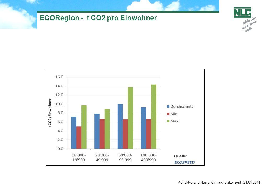 ECORegion - t CO2 pro Einwohner