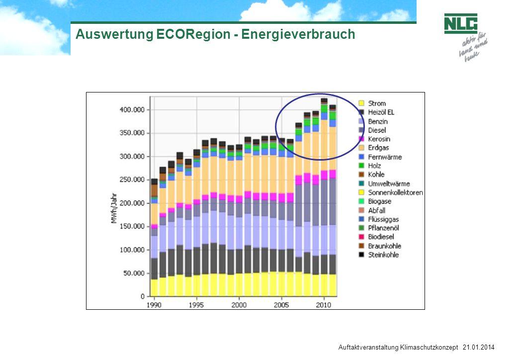 Auswertung ECORegion - Energieverbrauch