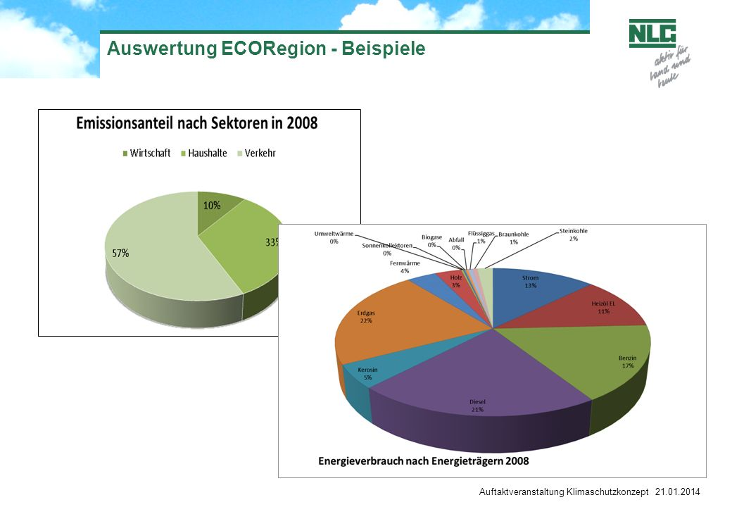 Auswertung ECORegion - Beispiele