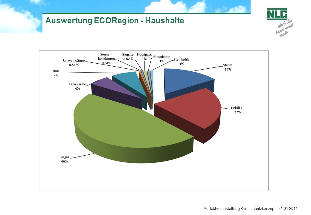 Auswertung ECORegion - Haushalte