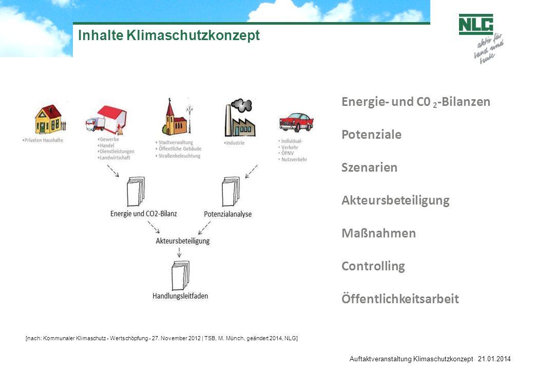 Inhalte Klimaschutzkonzept