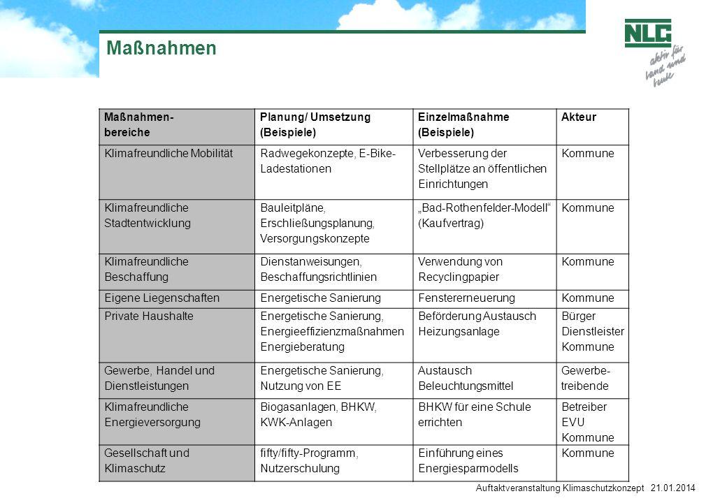 Maßnahmen Maßnahmen- bereiche Planung/ Umsetzung (Beispiele)